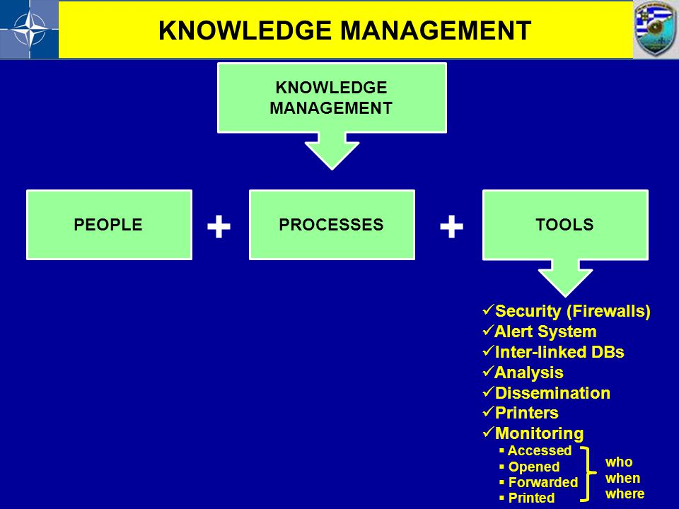 KNOWLEDGE MANAGEMENT PEOPLEPROCESSES ++ TOOLS Security (Firewalls) Alert System Inter-linked DBs Analysis Dissemination Printers Monitoring  Accessed
