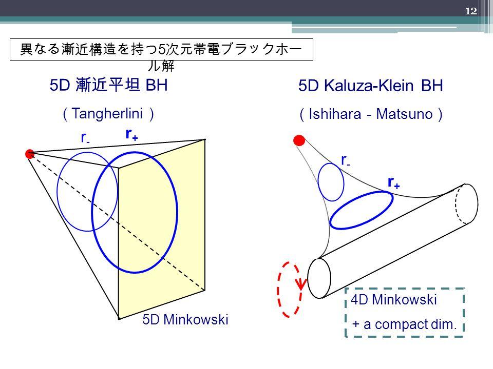 異なる漸近構造を持つ 5 次元帯電ブラックホー ル解 5D Kaluza-Klein BH ( Ishihara - Matsuno ) r+r+ r-r- 4D Minkowski + a compact dim. 5D 漸近平坦 BH ( Tangherlini ) r+r+ r-r- 5D M