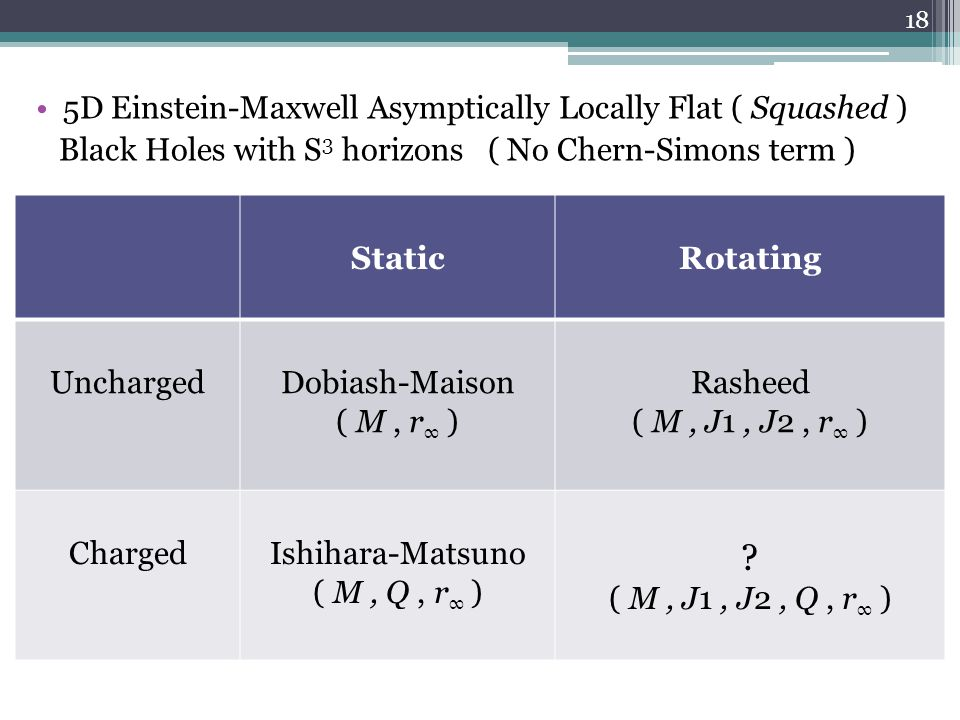 5D Einstein-Maxwell Asymptically Locally Flat ( Squashed ) Black Holes with S 3 horizons ( No Chern-Simons term ) StaticRotating UnchargedDobiash-Mais