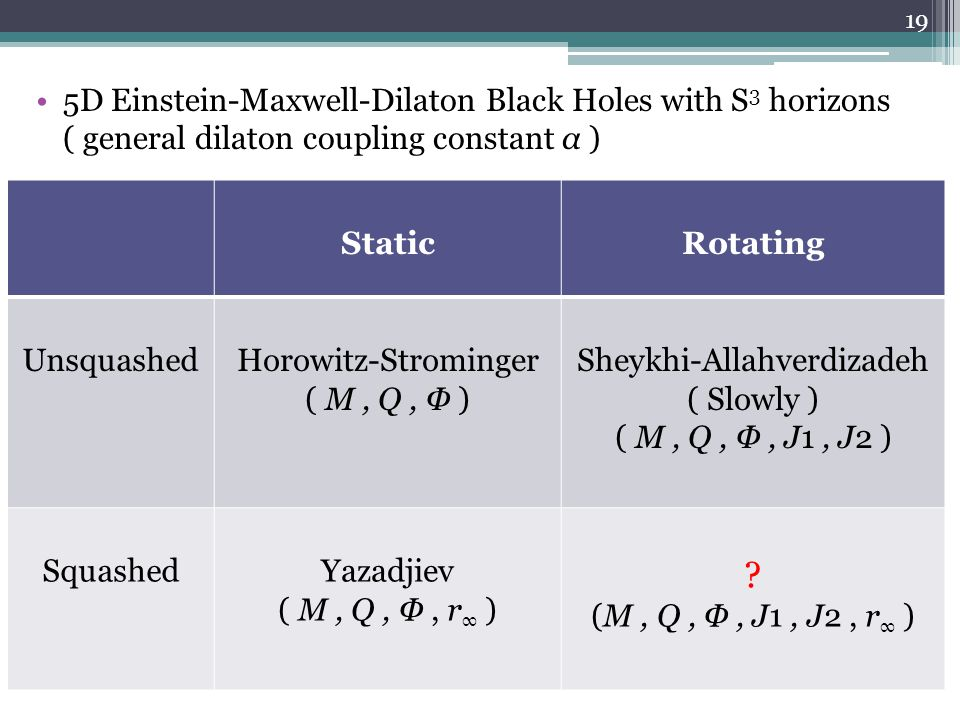 5D Einstein-Maxwell-Dilaton Black Holes with S 3 horizons ( general dilaton coupling constant α ) StaticRotating UnsquashedHorowitz-Strominger ( M, Q, Φ ) Sheykhi-Allahverdizadeh ( Slowly ) ( M, Q, Φ, J1, J2 ) SquashedYazadjiev ( M, Q, Φ, r ∞ ) .