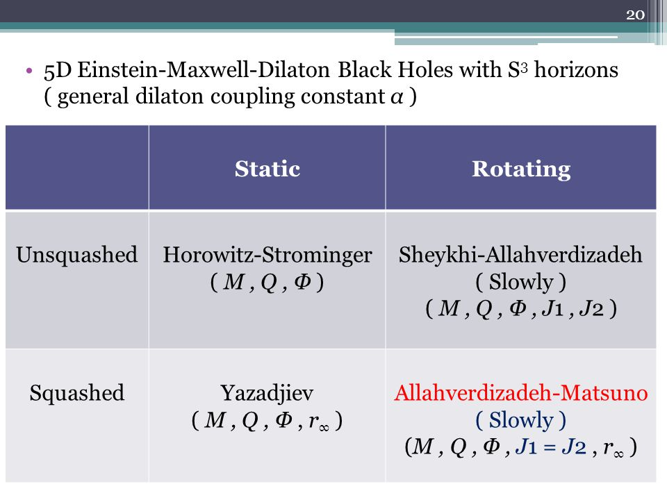 5D Einstein-Maxwell-Dilaton Black Holes with S 3 horizons ( general dilaton coupling constant α ) StaticRotating UnsquashedHorowitz-Strominger ( M, Q, Φ ) Sheykhi-Allahverdizadeh ( Slowly ) ( M, Q, Φ, J1, J2 ) SquashedYazadjiev ( M, Q, Φ, r ∞ ) Allahverdizadeh-Matsuno ( Slowly ) (M, Q, Φ, J1 = J2, r ∞ ) 20