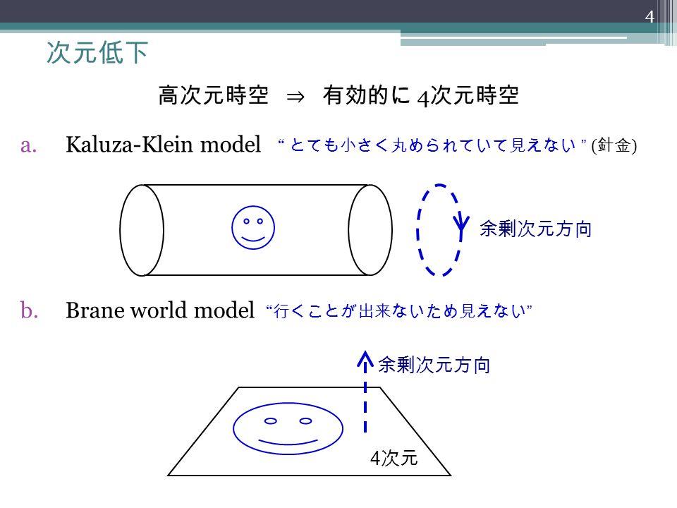 """次元低下 高次元時空 ⇒ 有効的に 4 次元時空 a.Kaluza-Klein model """" とても小さく丸められていて見えない """" ( 針金 ) b.Brane world model """" 行くことが出来ないため見えない """" 余剰次元方向 4 次元 4"""