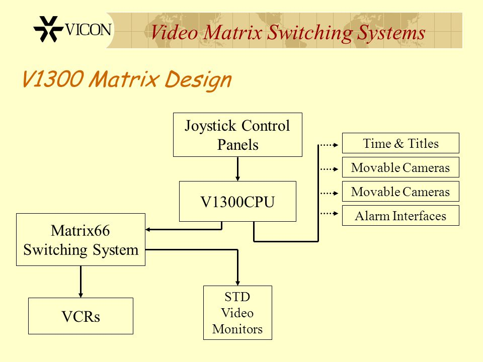 Video Matrix Switching Systems Standard Video Switching Camera Video Monitor Output(s) STD Video Monitors Coaxial Cable Video Switching System Operato