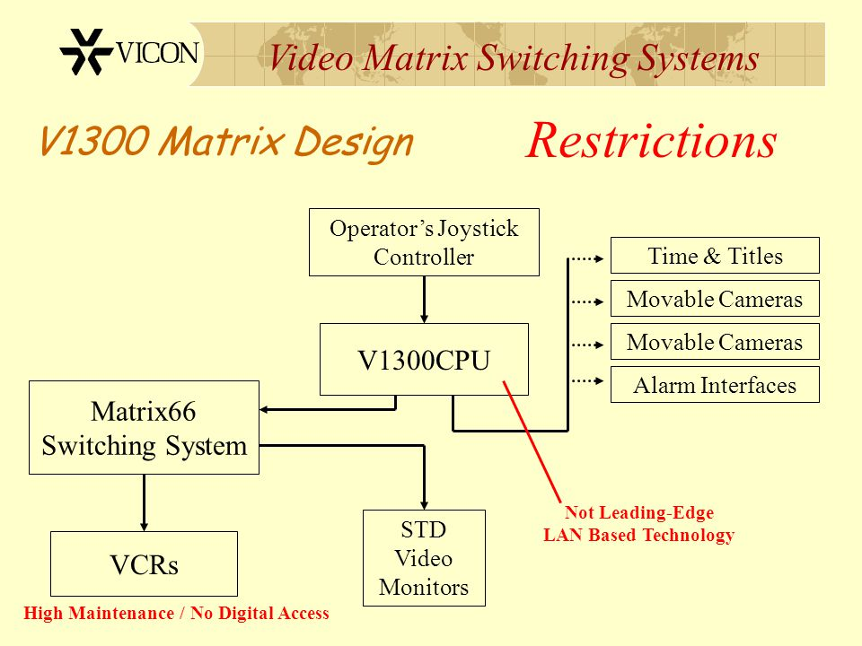 Video Matrix Switching Systems V1300 Matrix Design V1300CPU Time & Titles Movable Cameras Alarm Interfaces Movable Cameras Matrix66 Switching System J