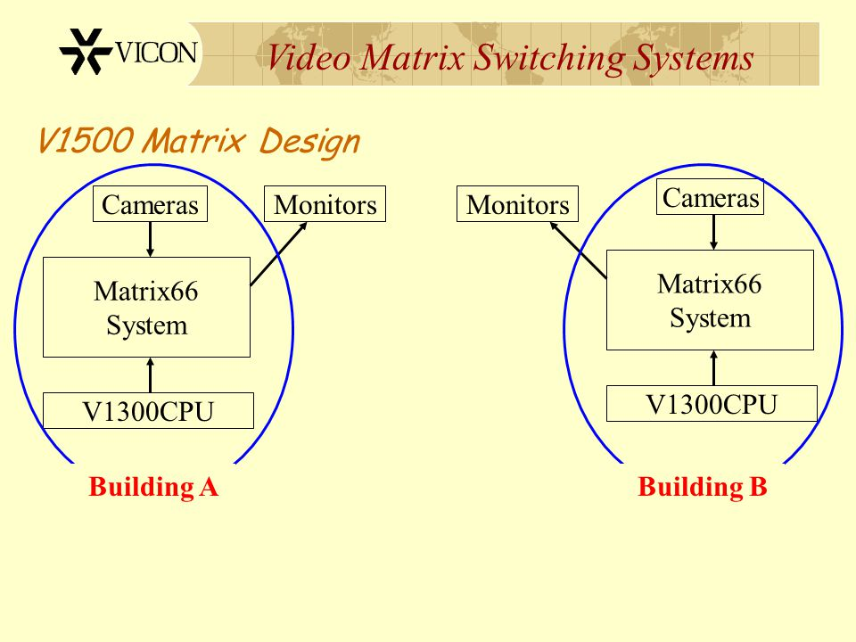 Video Matrix Switching Systems V1500 Matrix Design Upgrade System to support Network Based Communications Consolidate Independent CCTV systems Buildin