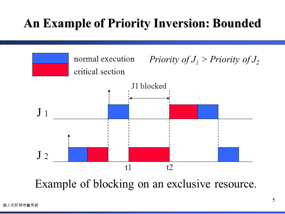 嵌入式即時作業系統 5 An Example of Priority Inversion: Bounded normal execution critical section J1 blocked J 1 J 2 t1t2 Example of blocking on an exclusive re