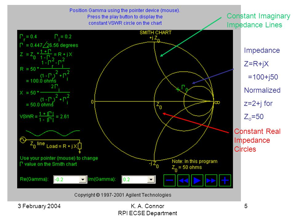 3 February 2004K. A. Connor RPI ECSE Department 5 Smith Chart Constant Imaginary Impedance Lines Constant Real Impedance Circles Impedance Z=R+jX =100
