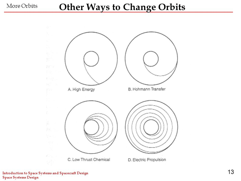 13 Other Ways to Change Orbits More Orbits Introduction to Space Systems and Spacecraft Design Space Systems Design