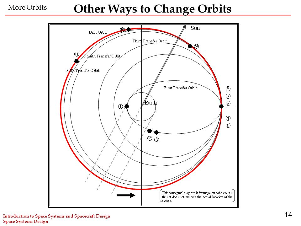 14 Other Ways to Change Orbits More Orbits Introduction to Space Systems and Spacecraft Design Space Systems Design