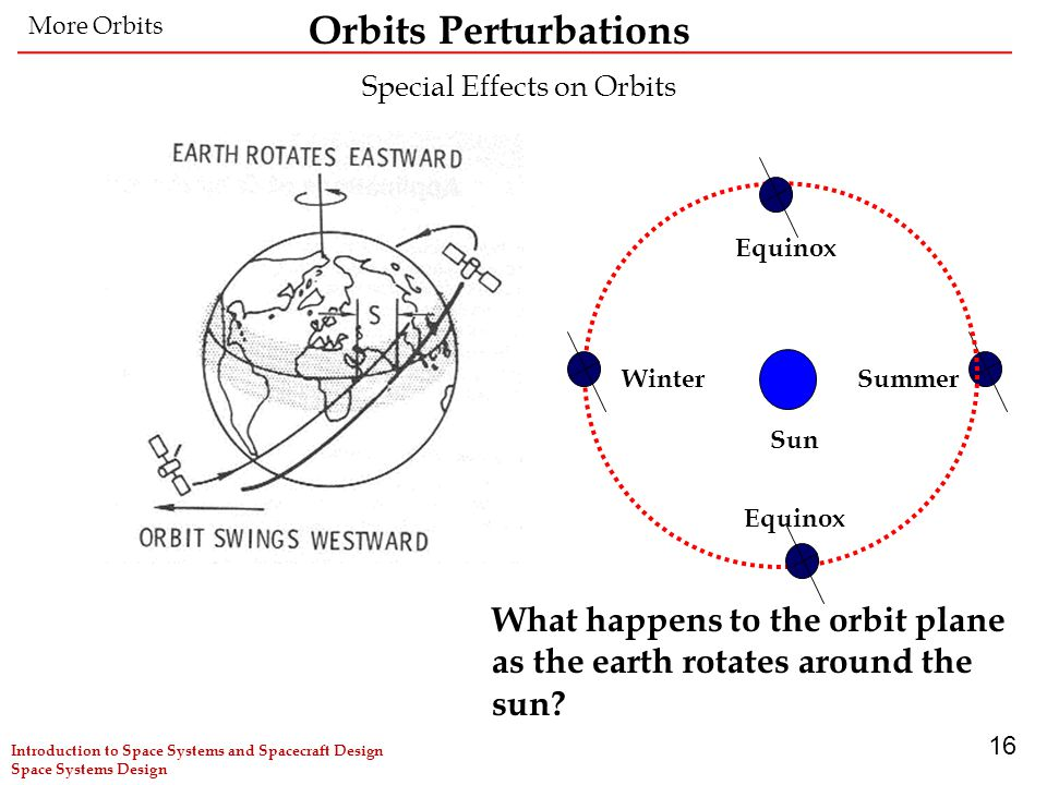16 Special Effects on Orbits Sun WinterSummer Equinox What happens to the orbit plane as the earth rotates around the sun? More Orbits Orbits Perturba