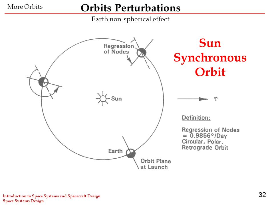 32 Sun Synchronous Orbit More Orbits Earth non-spherical effect Orbits Perturbations Introduction to Space Systems and Spacecraft Design Space Systems Design
