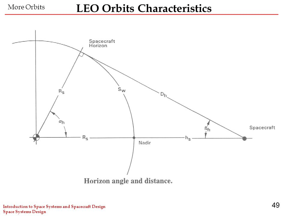 49 LEO Orbits Characteristics More Orbits Introduction to Space Systems and Spacecraft Design Space Systems Design