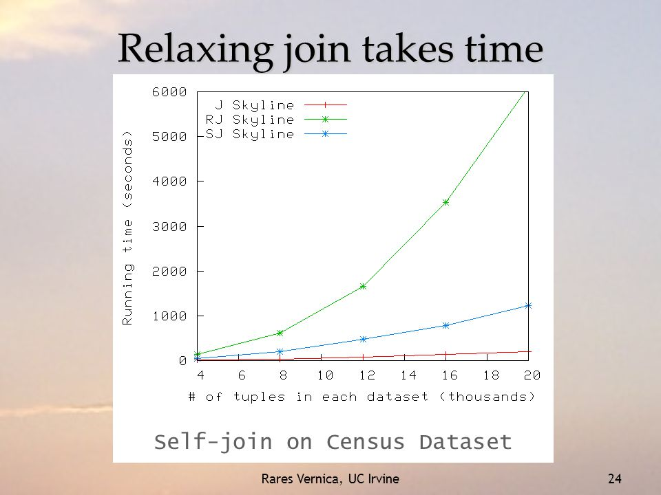 Rares Vernica, UC Irvine 24 Relaxing join takes time Self-join on Census Dataset