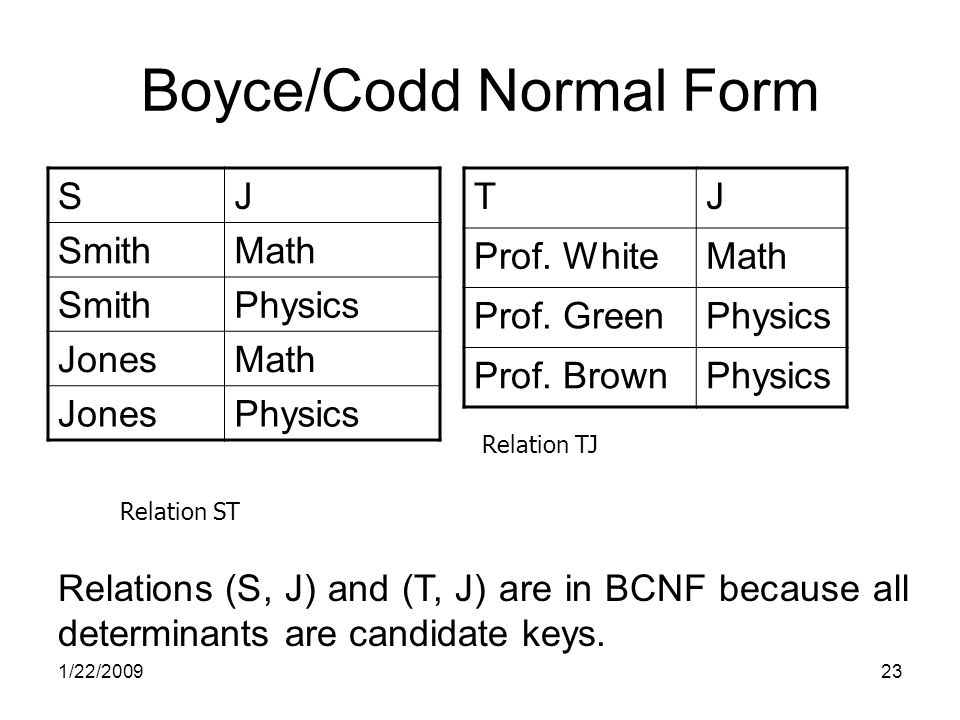 1/22/200923 Boyce/Codd Normal Form SJ SmithMath SmithPhysics JonesMath JonesPhysics TJ Prof.