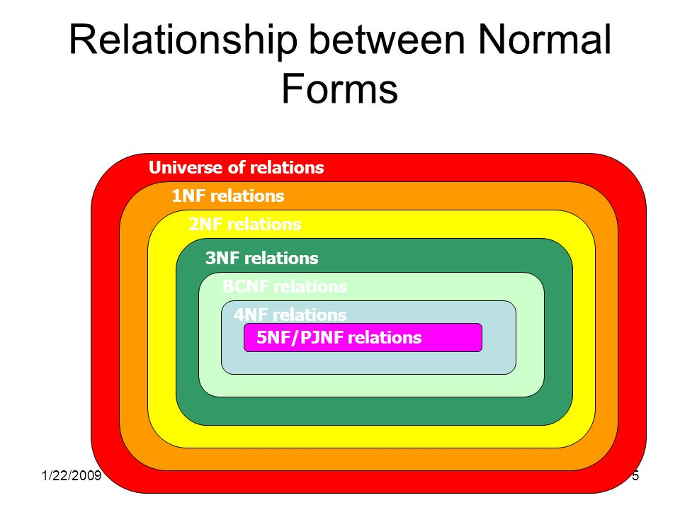 1/22/200926 Fourth Normal Form CourseTeacherText PhysicsProf.