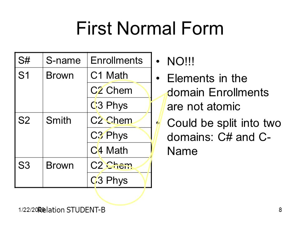 1/22/20098 First Normal Form S#S-nameEnrollments S1BrownC1 Math C2 Chem C3 Phys S2SmithC2 Chem C3 Phys C4 Math S3BrownC2 Chem C3 Phys NO!!.
