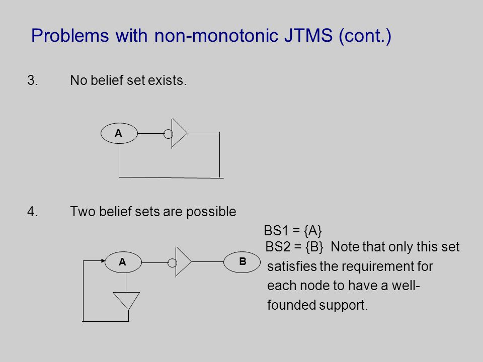Problems with non-monotonic JTMS (cont.) 3.No belief set exists.