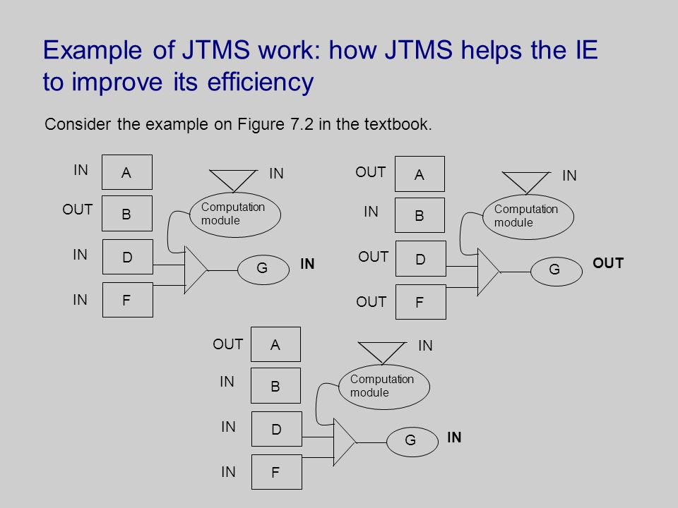 Example of JTMS work: how JTMS helps the IE to improve its efficiency Consider the example on Figure 7.2 in the textbook.