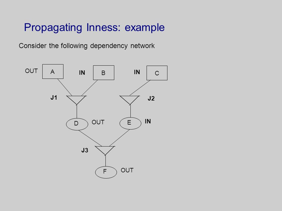 Propagating Inness: example Consider the following dependency network A OUT B IN C D OUT E IN F OUT J1 J2 J3