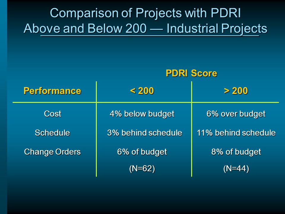 Comparison of Projects with PDRI Above and Below 200 — Industrial Projects Performance < 200 > 200 Cost 4% below budget 6% over budget Schedule 3% beh