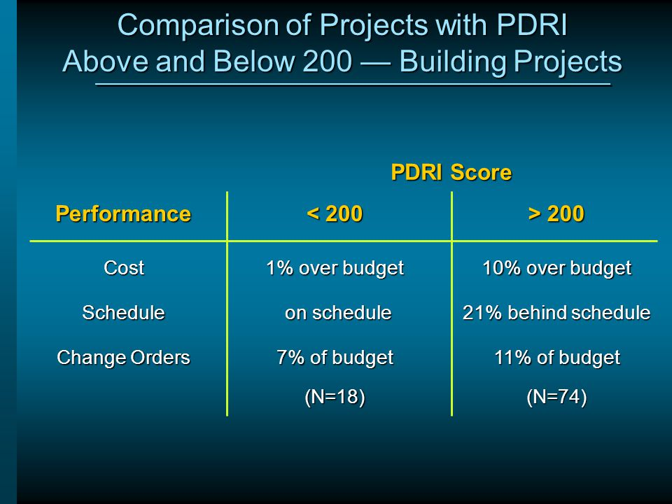 Comparison of Projects with PDRI Above and Below 200 — Building Projects Performance < 200 > 200 Cost 1% over budget 10% over budget Schedule on sched