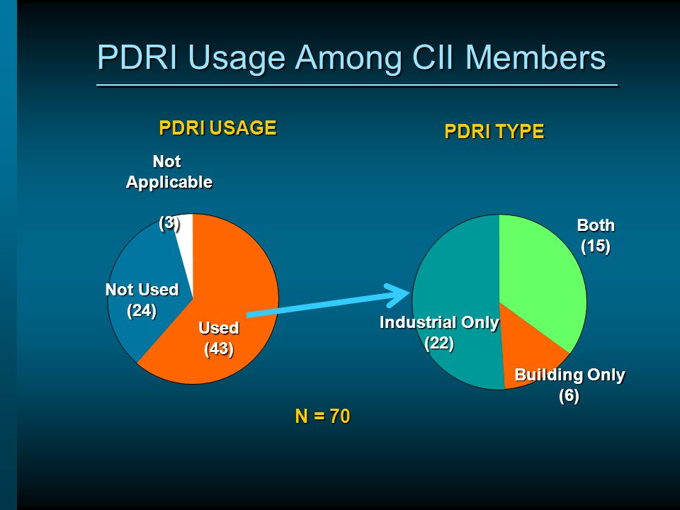 PDRI TYPE PDRI USAGE N = 70 NotApplicable(3) Not Used (24) Used(43) Both(15) Industrial Only (22) Building Only (6) PDRI Usage Among CII Members
