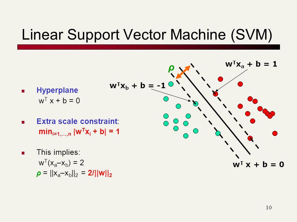10 Linear Support Vector Machine (SVM) Hyperplane w T x + b = 0 Extra scale constraint: min i=1,…,n |w T x i + b| = 1 This implies: w T (x a –x b ) = 2 ρ = ||x a –x b || 2 = 2/||w|| 2 w T x + b = 0 w T x a + b = 1 w T x b + b = -1 ρ