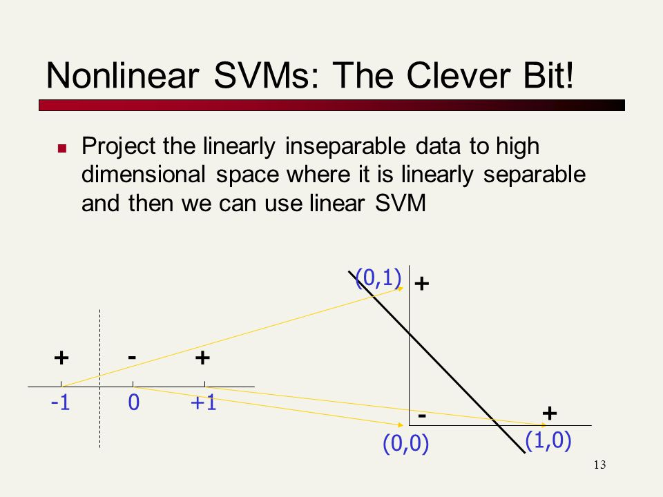 13 Nonlinear SVMs: The Clever Bit.