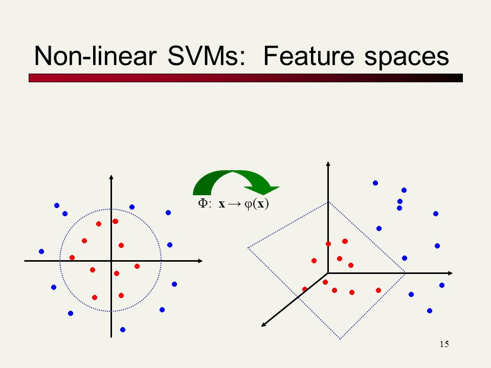 15 Non-linear SVMs: Feature spaces Φ: x → φ(x)