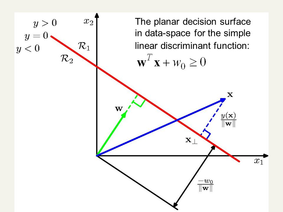 7 The planar decision surface in data-space for the simple linear discriminant function: