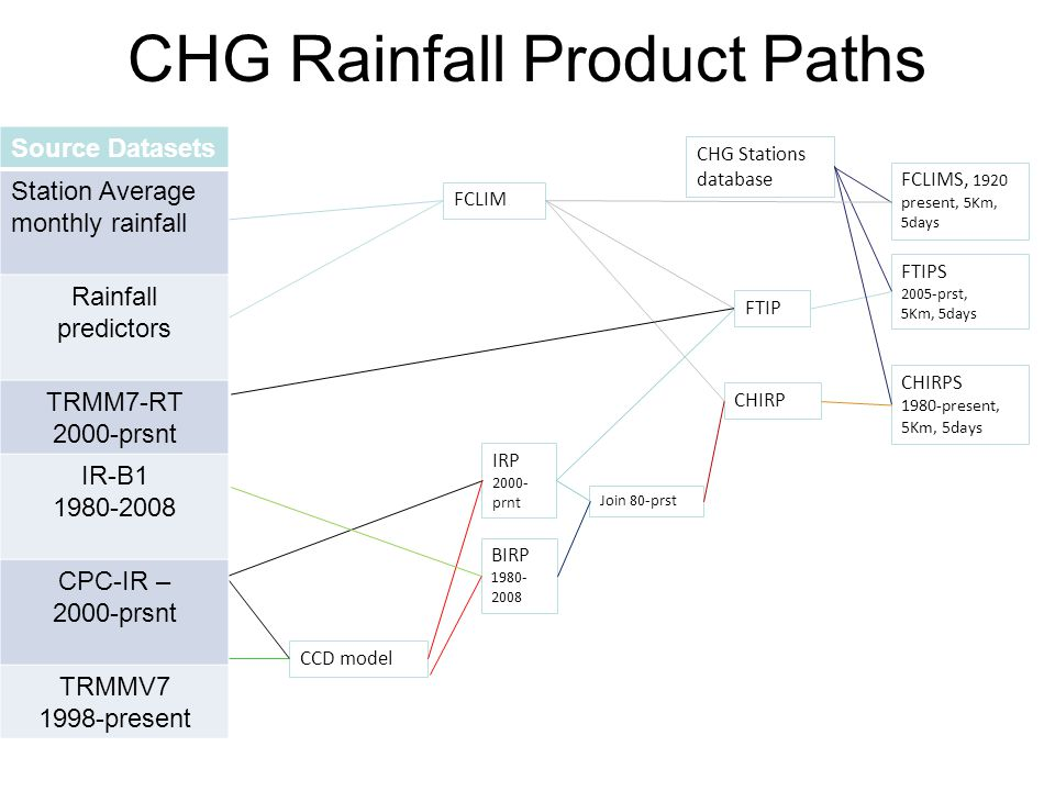 CHG Rainfall Product Paths FCLIM CHG Stations database FTIPS 2005-prst, 5Km, 5days CCD model IRP 2000- prnt BIRP 1980- 2008 Join 80-prst CHIRP CHIRPS