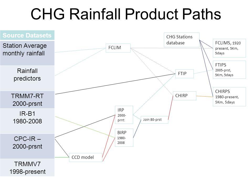 CHG Rainfall Product Paths FCLIM CHG Stations database FTIPS 2005-prst, 5Km, 5days CCD model IRP 2000- prnt BIRP 1980- 2008 Join 80-prst CHIRP CHIRPS 1980-present, 5Km, 5days FTIP FCLIMS, 1920 present, 5Km, 5days Source Datasets Station Average monthly rainfall Rainfall predictors TRMM7-RT 2000-prsnt IR-B1 1980-2008 CPC-IR – 2000-prsnt TRMMV7 1998-present