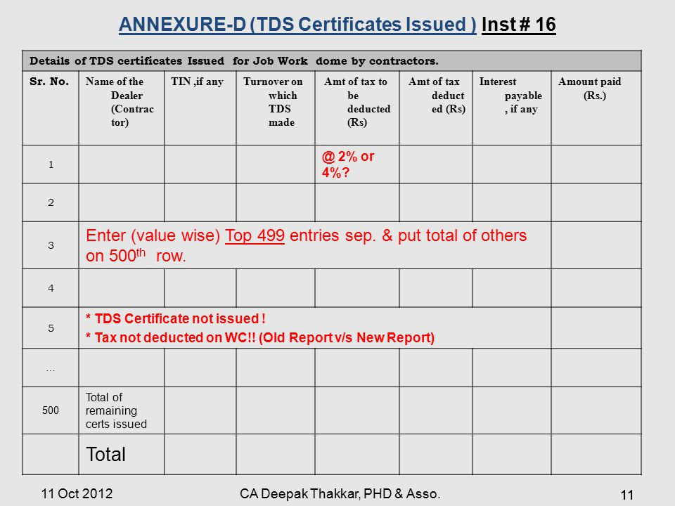 Details of TDS certificates Issued for Job Work dome by contractors.