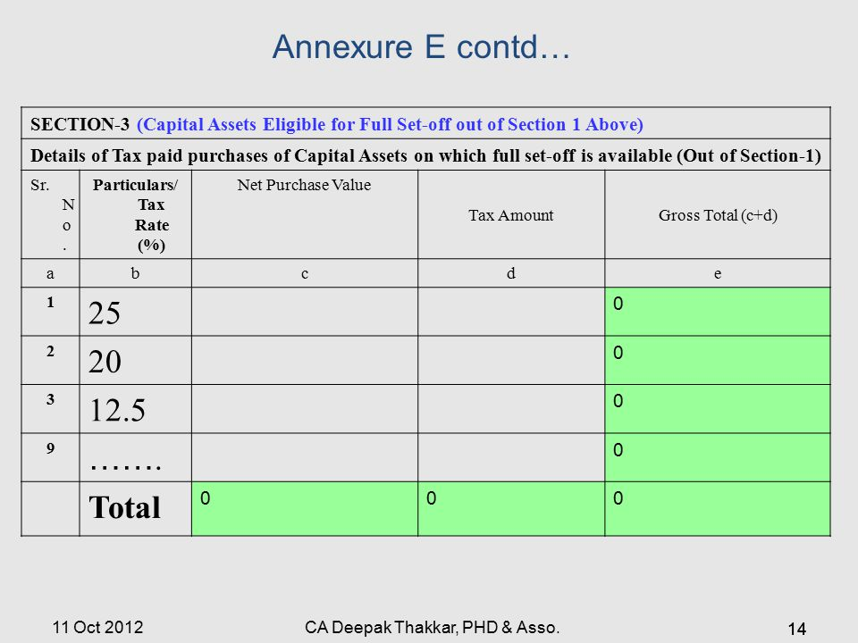 Annexure E contd… SECTION-3 (Capital Assets Eligible for Full Set-off out of Section 1 Above) Details of Tax paid purchases of Capital Assets on which full set-off is available (Out of Section-1) Sr.