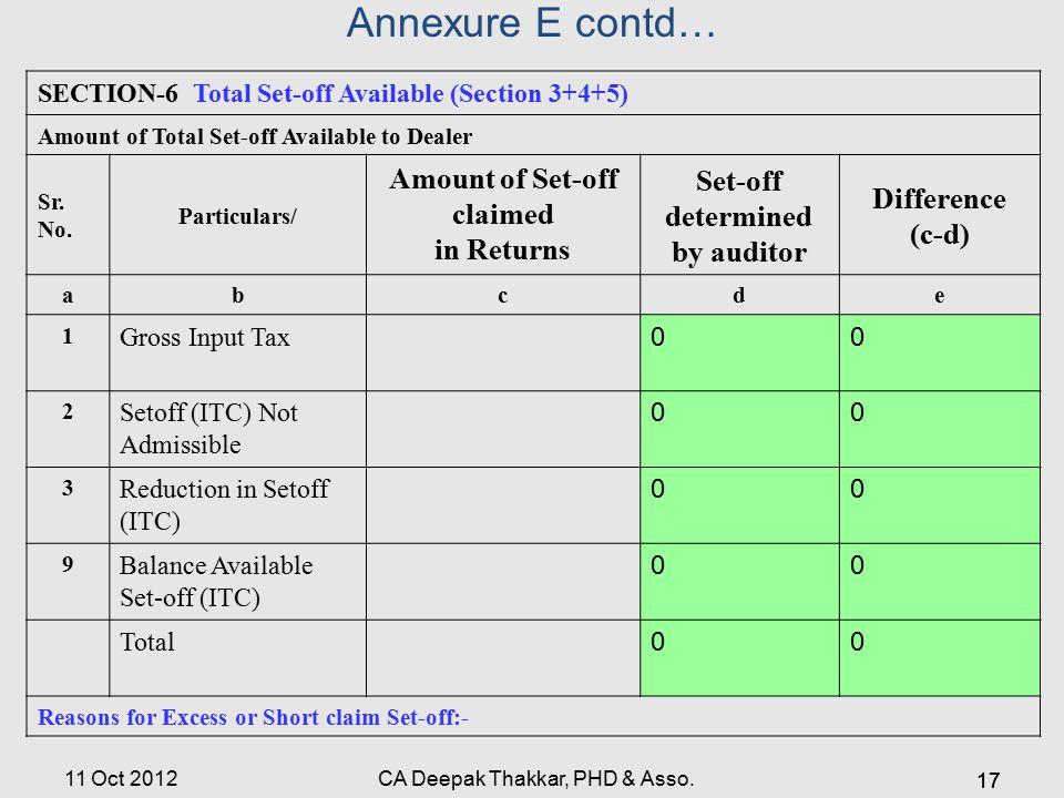 Annexure E contd… SECTION-6 Total Set-off Available (Section 3+4+5) Amount of Total Set-off Available to Dealer Sr.