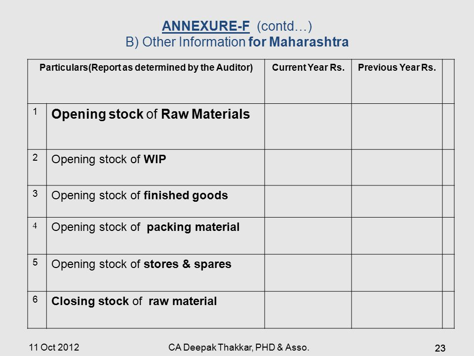 Particulars(Report as determined by the Auditor)Current Year Rs.Previous Year Rs. 1 Opening stock of Raw Materials 2 Opening stock of WIP 3 Opening st