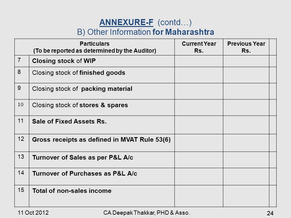 ANNEXURE-F(contd…) B) Other Information for Maharashtra Particulars (To be reported as determined by the Auditor) Current Year Rs. Previous Year Rs. 7