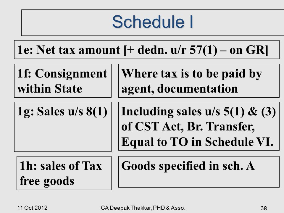 Schedule I 1e: Net tax amount [+ dedn.