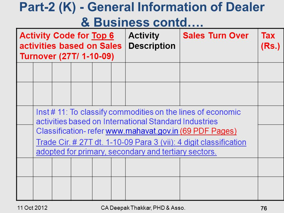 11 Oct 2012 Activity Code for Top 6 activities based on Sales Turnover (27T/ 1-10-09) Activity Description Sales Turn OverTax (Rs.) Inst # 11: To classify commodities on the lines of economic activities based on International Standard Industries Classification- refer www.mahavat.gov.in (69 PDF Pages)www.mahavat.gov.in Trade Cir.