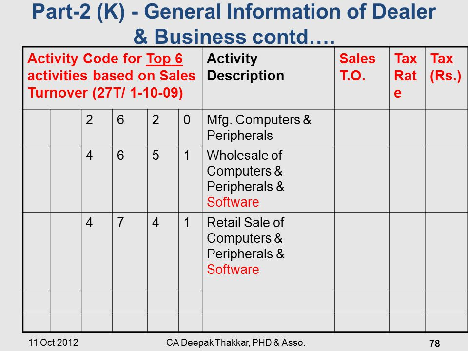 11 Oct 2012 Activity Code for Top 6 activities based on Sales Turnover (27T/ 1-10-09) Activity Description Sales T.O.