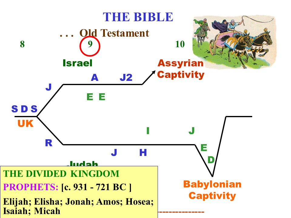 THE BIBLE 8 9 10 11 DSS J R UK Judah (2 tribes) Israel Divided Kingdom AJ2 H...