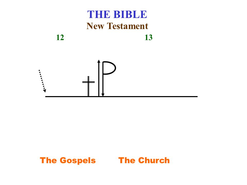 THE BIBLE 12 13 The Gospels New Testament The Church