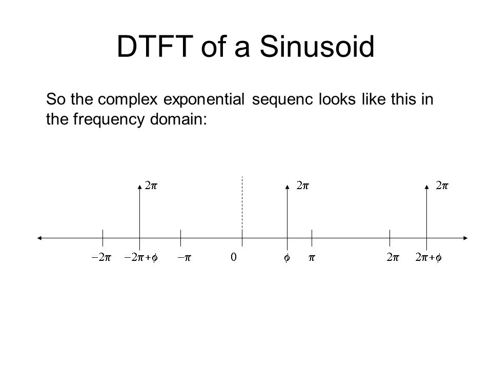 DTFT of a Sinusoid So the complex exponential sequenc looks like this in the frequency domain:   