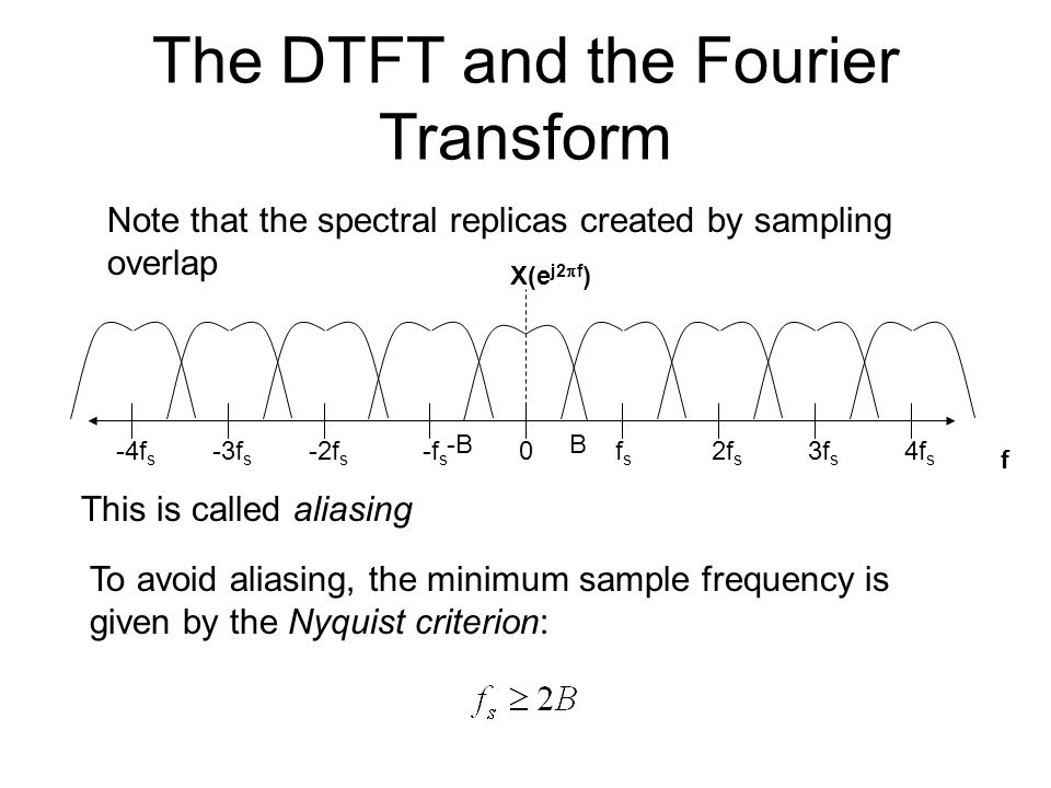 The DTFT and the Fourier Transform Note that the spectral replicas created by sampling overlap X(e j2  f ) f 0fsfs 2f s -2f s -f s B-B -3f s -4f s 3f