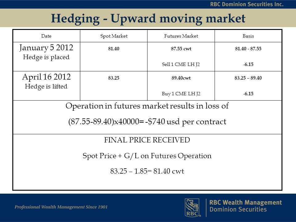 Hedging - Upward moving market DateSpot MarketFutures MarketBasis January 5 2012 Hedge is placed 81.40 87.55 cwt Sell 1 CME LH J2 81.40 - 87.55 -6.15 April 16 2012 Hedge is lifted 83.25 89.40cwt Buy 1 CME LH J2 83.25 – 89.40 -6.15 Operation in futures market results in loss of (87.55-89.40)x40000= -$740 usd per contract FINAL PRICE RECEIVED Spot Price + G/L on Futures Operation 83.25 – 1.85= 81.40 cwt