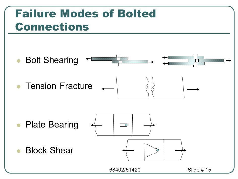 68402/61420Slide # 15 Failure Modes of Bolted Connections Bolt Shearing Tension Fracture Plate Bearing Block Shear
