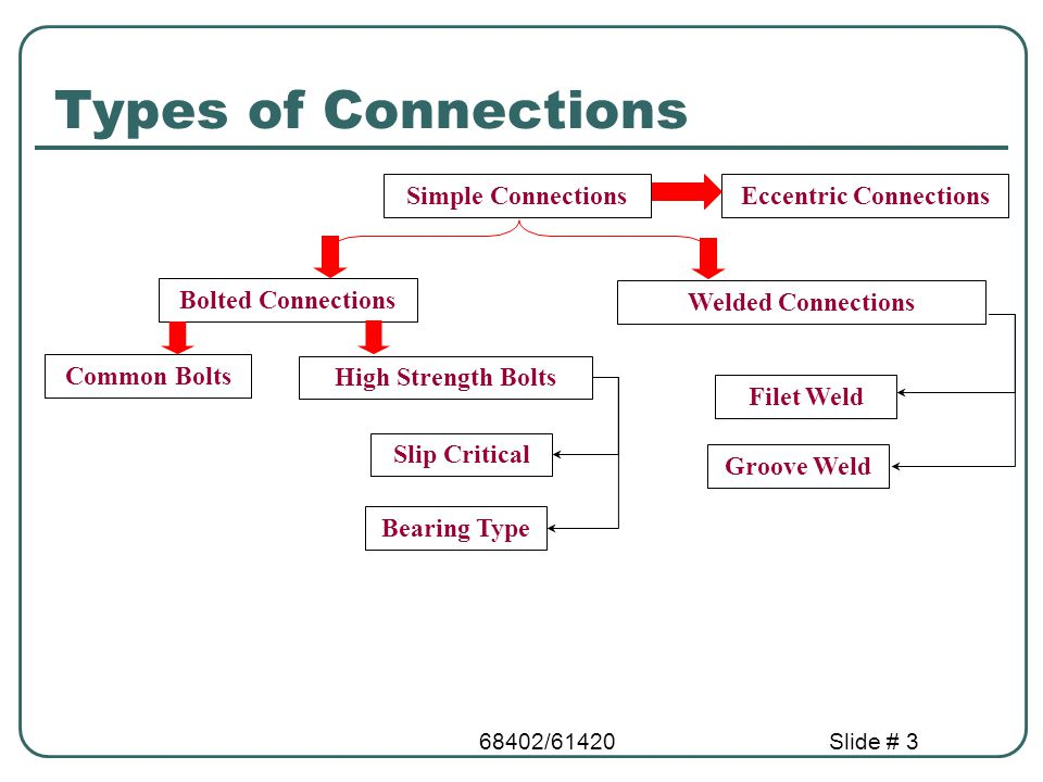 68402/61420Slide # 14 Bolted Shear Connections We want to design the bolted shear connections so that the factored design strength (  R n ) is greater than or equal to the factored load.