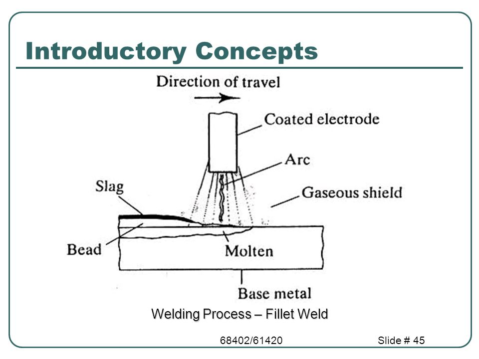 68402/61420Slide # 45 Introductory Concepts Welding Process – Fillet Weld