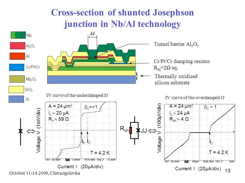 October 11-16 2009, Chernogolovka 13 Cross-section of shunted Josephson junction in Nb/Al technology Cr/Pt/Cr damping resistor R sq =2Ω/sq.