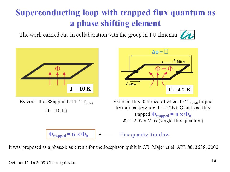 October 11-16 2009, Chernogolovka 16 Superconducting loop with trapped flux quantum as a phase shifting element I shifter   External flux  applied at T > T C Nb (T = 10 K) External flux  turned of when T < T C Nb (liquid helium temperature T = 4.2K).